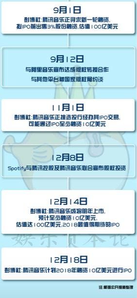 揭秘騰訊音樂IPO:年凈利超16億,直播、綠鑽、廣告三路並進