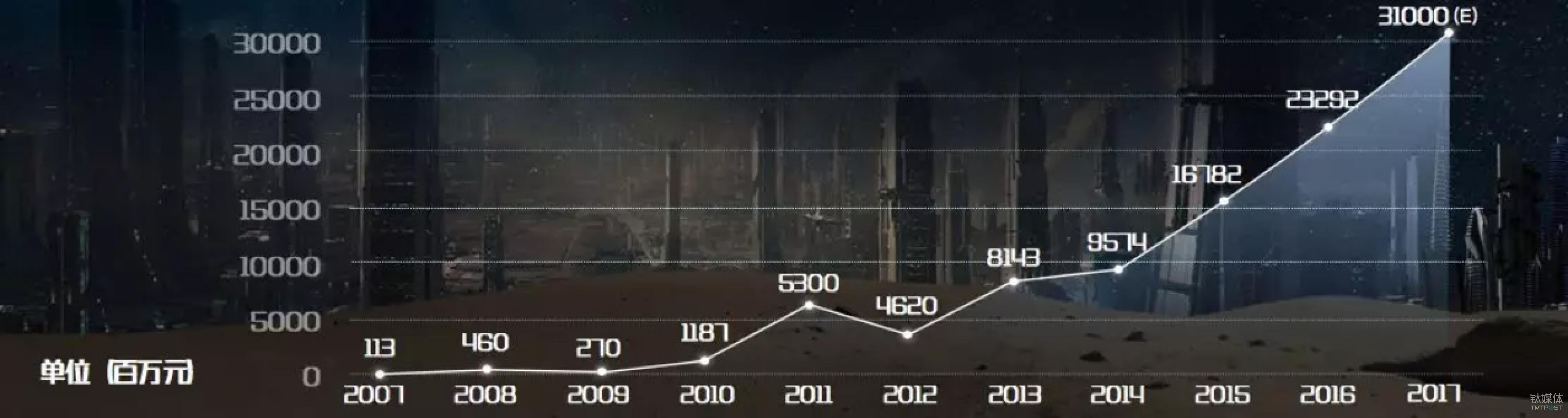 中国百货零售业增长图