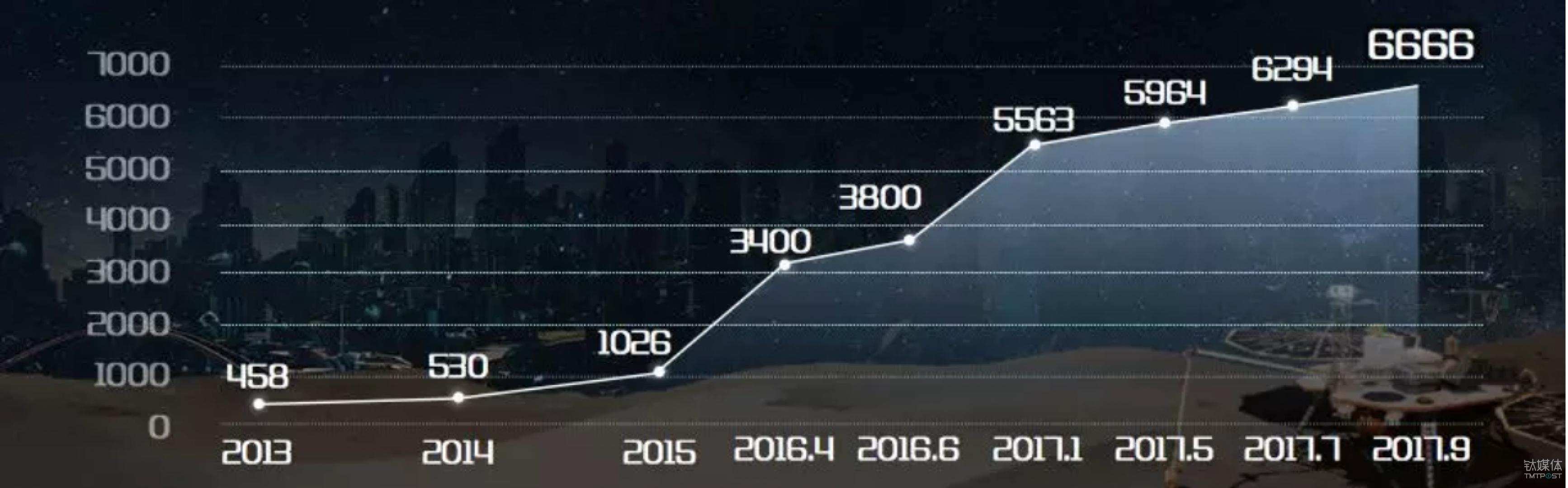 中国机器人公司增长图