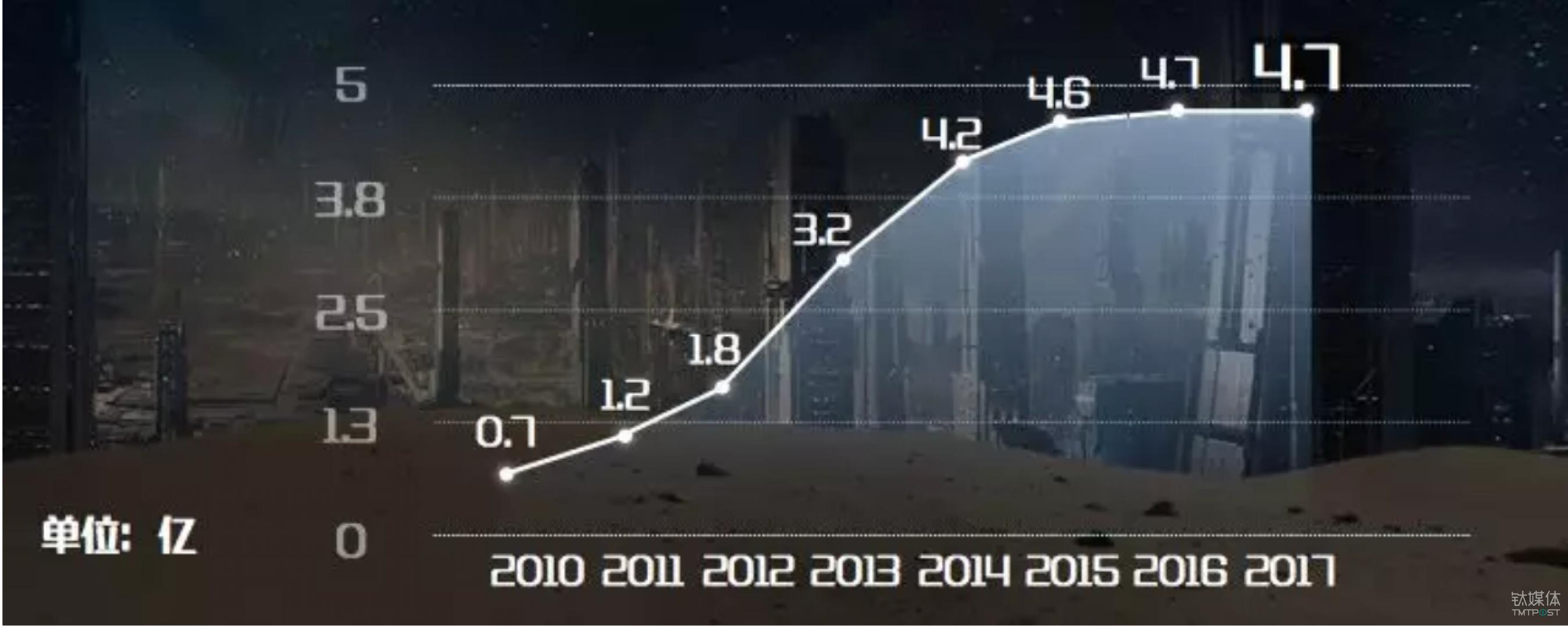 2010-2017智能手机增长销量图