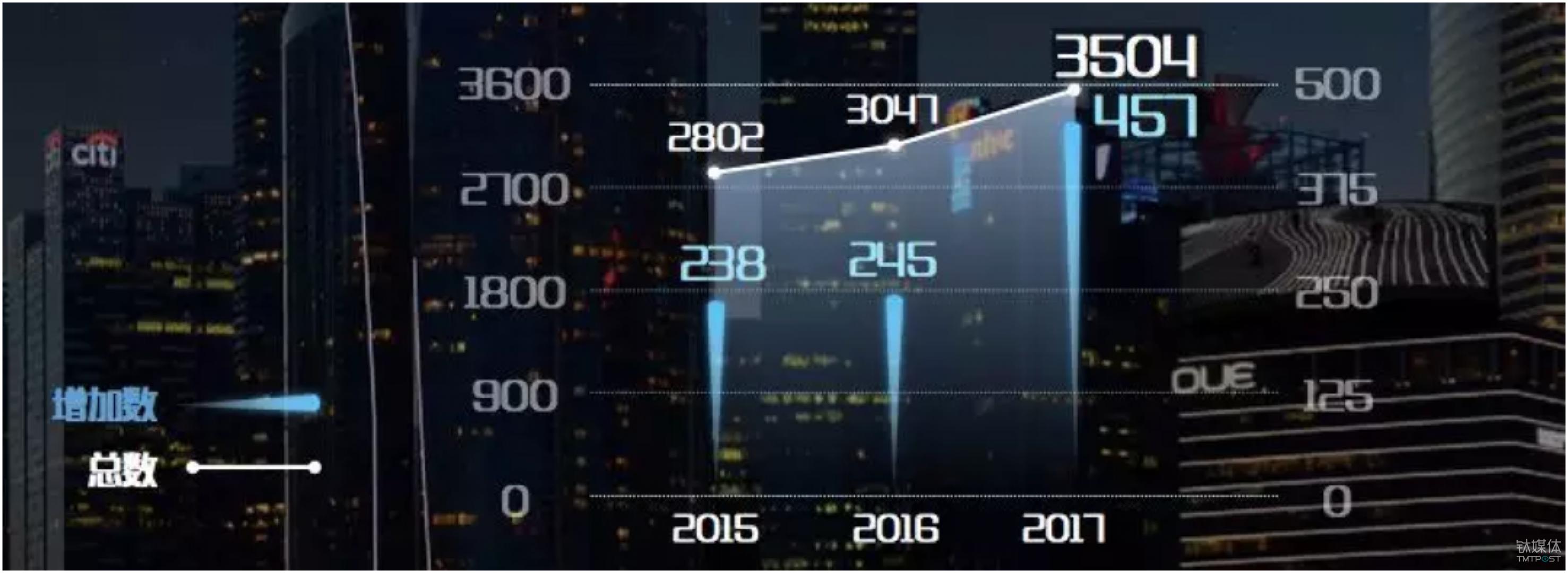 2015-2017中国上市公司数量增长图