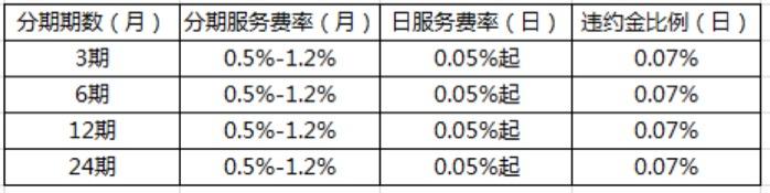 京东金融,四年追击 | 钛媒体独家