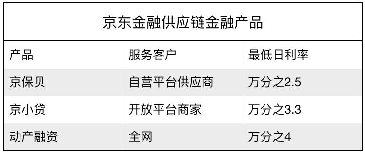 此外,京东金融推出业内首个数据化的质押融资产品――动产融资(即物流金融),企业可以以自有动产(通常为企业具有所有权的货物)为质押向京东金融申请融资。