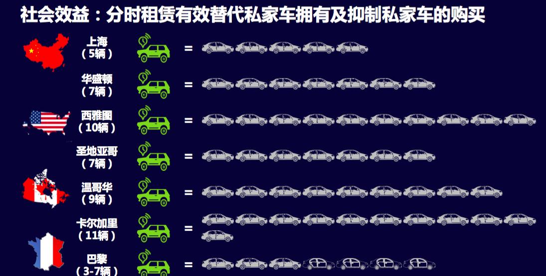 分时租赁:首要难题是网点分布,无人驾驶是终极方案