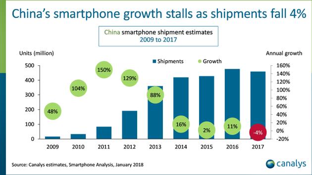 智能手机出货量排名_智能手机全球出货量_华为 全球 出货量