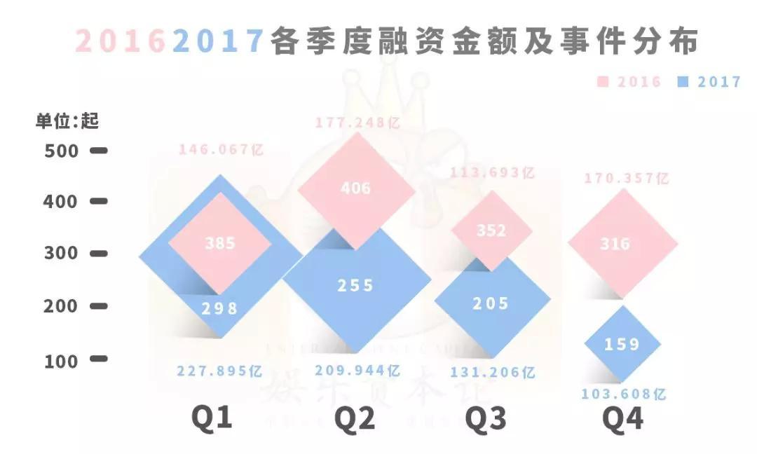 """2017文娱投资锐减37%,天使轮越来越难,2018将是""""独角兽""""年?"""