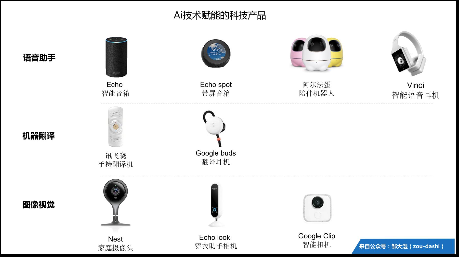 2018 AI产品趋势(上):红利期已过的智能音箱出路在哪里?