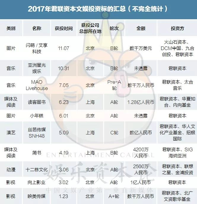 2017文娱产业投资盘点:腾讯、真格、IDG领跑,产业资本大举进入