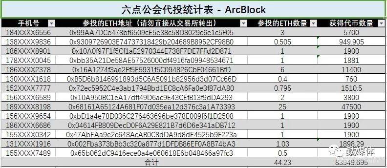 六点公会电报群中管理员统计的ArcBlock项目投资信息