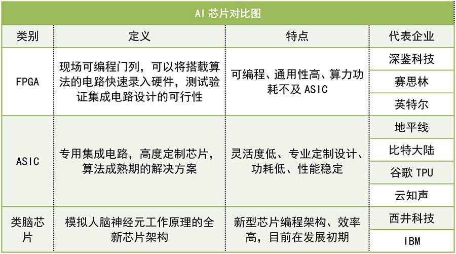 计算机视觉公司旷视曾在采访中透露公司正在开发FPGA芯片,而依图科技也对外表示未来有做芯片的计划,巧的是,他们在去年投了人工智能芯片公司ThinkForce。商汤在去年年末获得来自高通的战略投资,其相关人士表示,芯片方面,商汤主要是和高通合作。