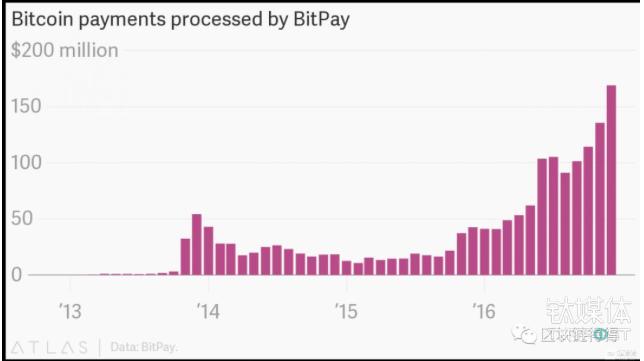 过去几年,比特币支付处理商BitPay处理的支付交易量猛增。