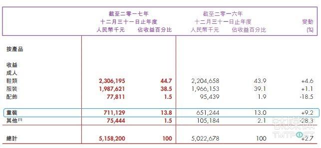 361度2017年报中各品类的收入及增长情况