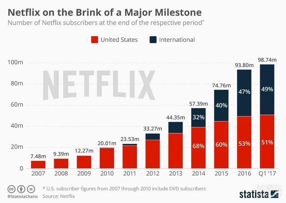 截止2017年底,Netflix全球订阅用户数已达到1.17亿
