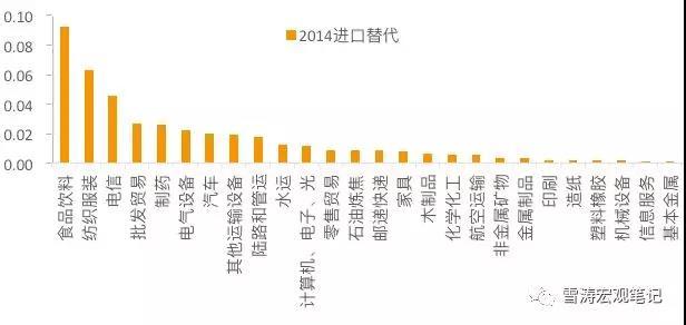 2014年中国各行业进口替代率排名(本国消费驱动的本国总产出比全球总产出);资料来源:WIND,天风证券研究所