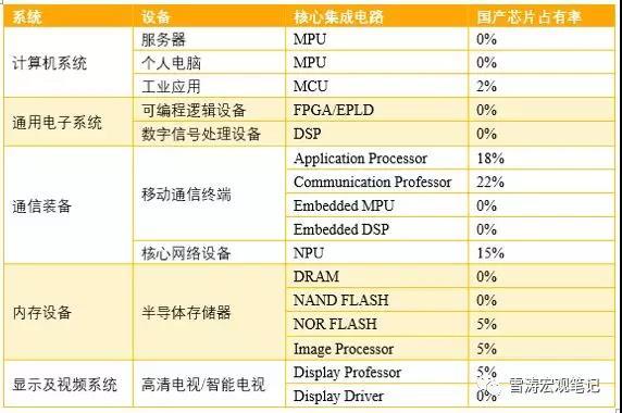 当前中国核心集成电路的国产芯片占有率;资料来源:《2017年中国集成电路产业现状分析》,天风证券研究所