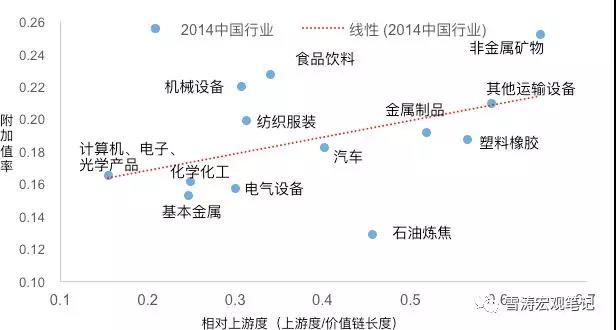 2014年中国制造相对上游度 vs 附加值率;资料来源:WIND,全球投入产出表数据,可贸易制造部门,天风证券研究所