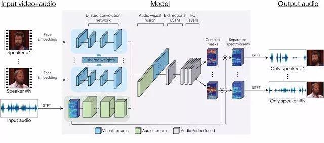 基于神经网络模型架构