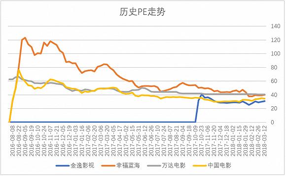 各企业市盈率对比。单位:倍 来源:Wind