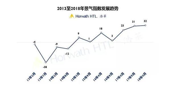 数据来源:2018年上半年中国酒店市场景气调查报告