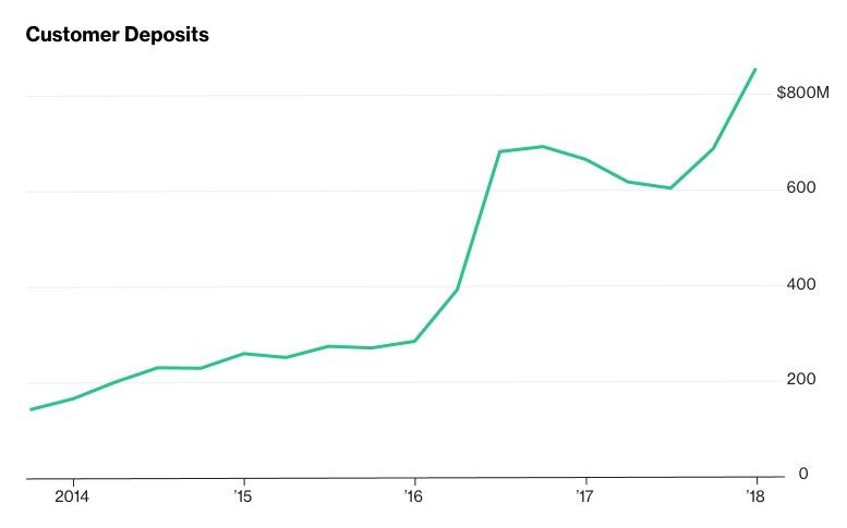 特斯拉客户订金超8亿美元