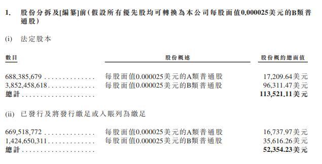 雷军和林斌持有的A类股票,将能获得10倍的投票权。通过双重股权架构,雷军的表决权比例超过50%。图片来源:小米招股书