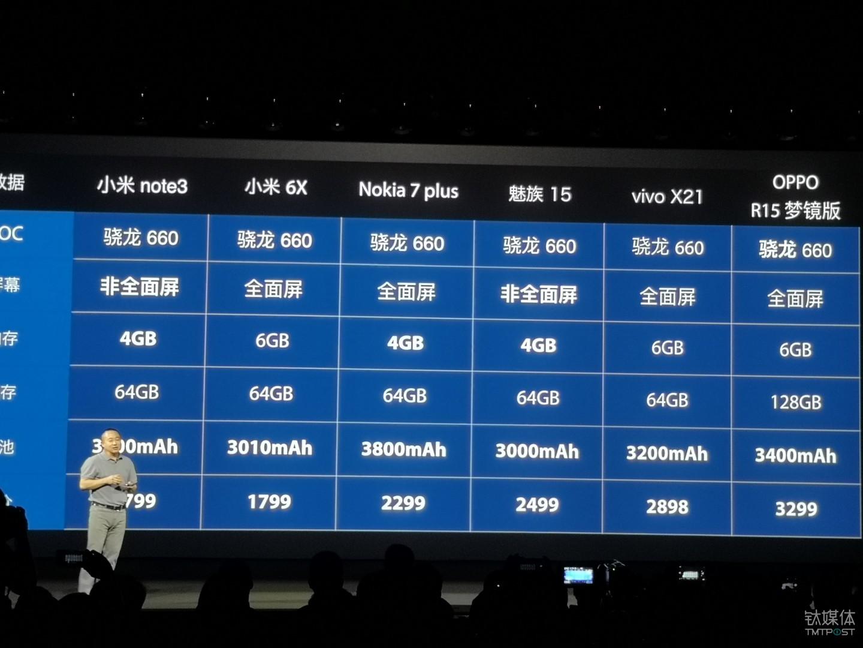 同样都是采用骁龙660处理器的手机价格对比