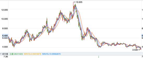 联想集团近5年股价走势