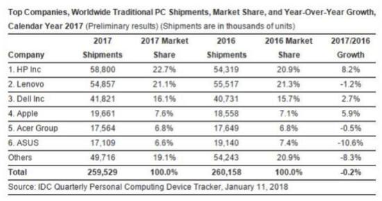 IDC 2017年全球PC出货量排名