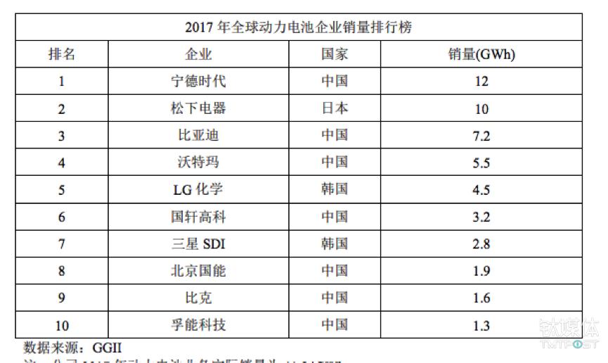 2017年全球电池销售量排行