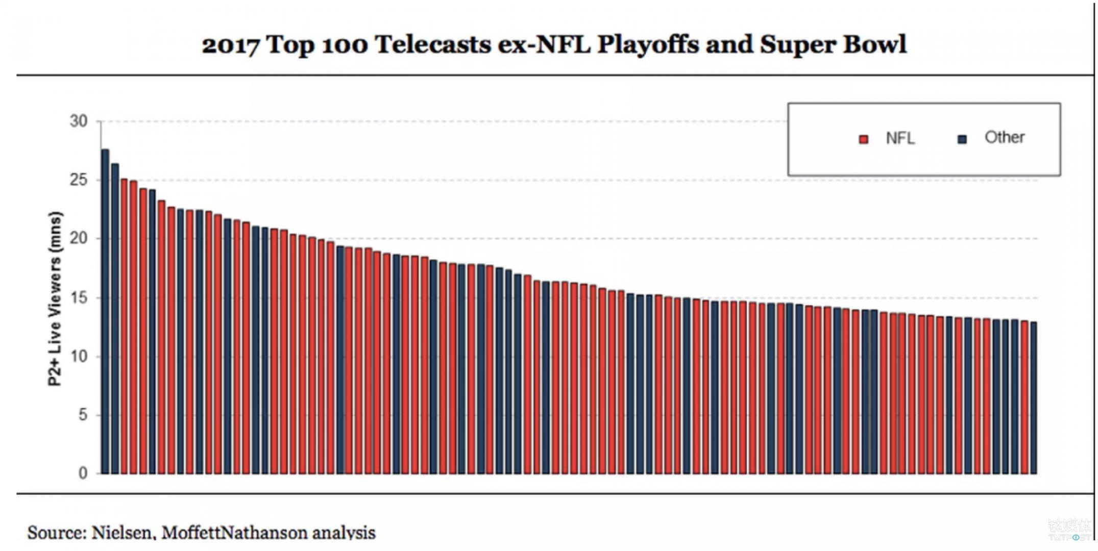 体育内容始终是最受美国观众欢迎的内容 来源:Recode