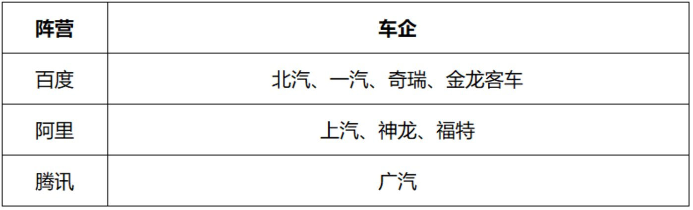 (BAT与传统车企合作造车情况/景轩绘制)