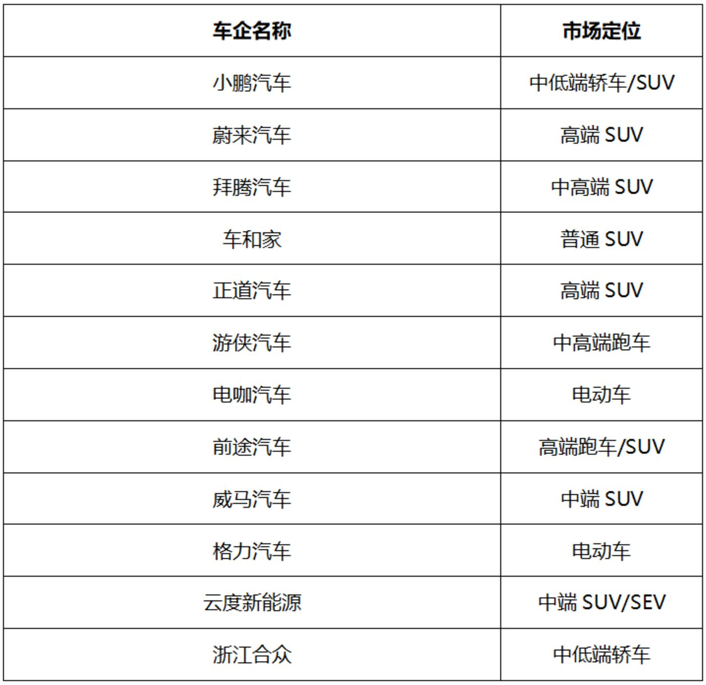(国内新能源车企主要企业/秦言绘制)