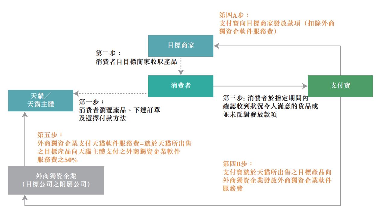 """阿里健康以106亿港元收购阿里子公司将天猫医疗器械、保健用品等业务""""收入囊中""""_钛快讯"""