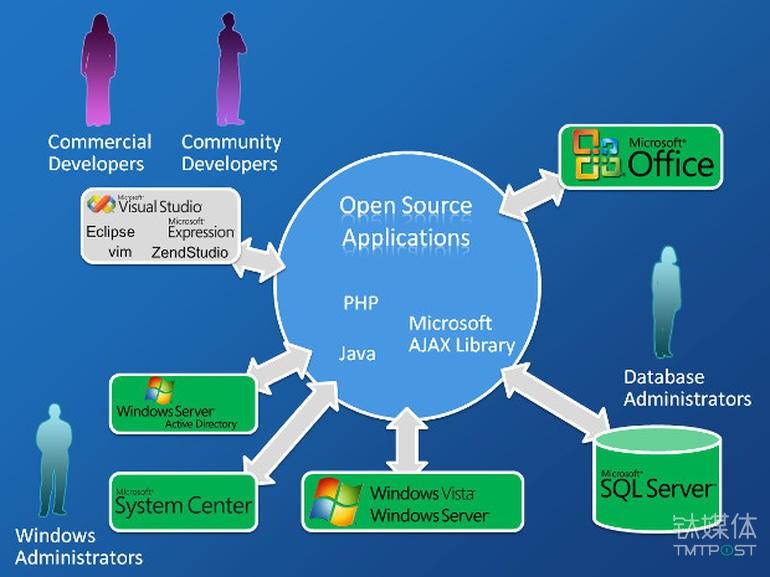 山姆·拉姆齐设想的微软开源战略 来源:ZDNET