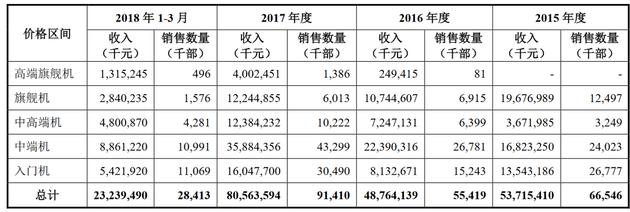 一季度营收344亿元,CDR第一股小米到底赚不赚钱? 翻译失败