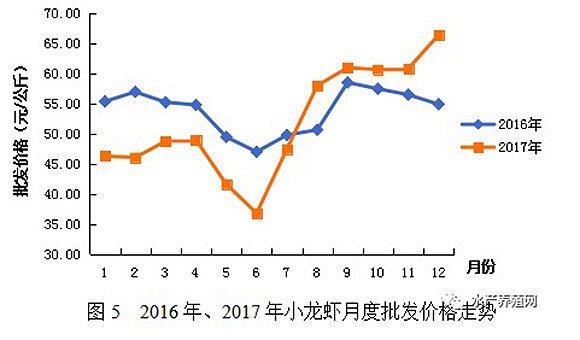 2016-2017小龙虾批发价格。数据来源:《小龙虾报告》