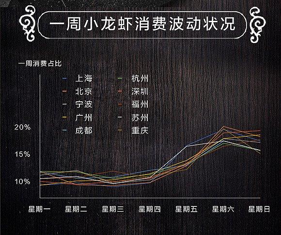 最近一周小龙虾销量已经开始上涨。数据来源:阿里巴巴