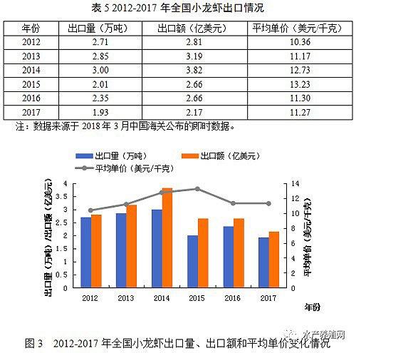 中国小龙虾出口下降数据。数据来源:《小龙虾报告》
