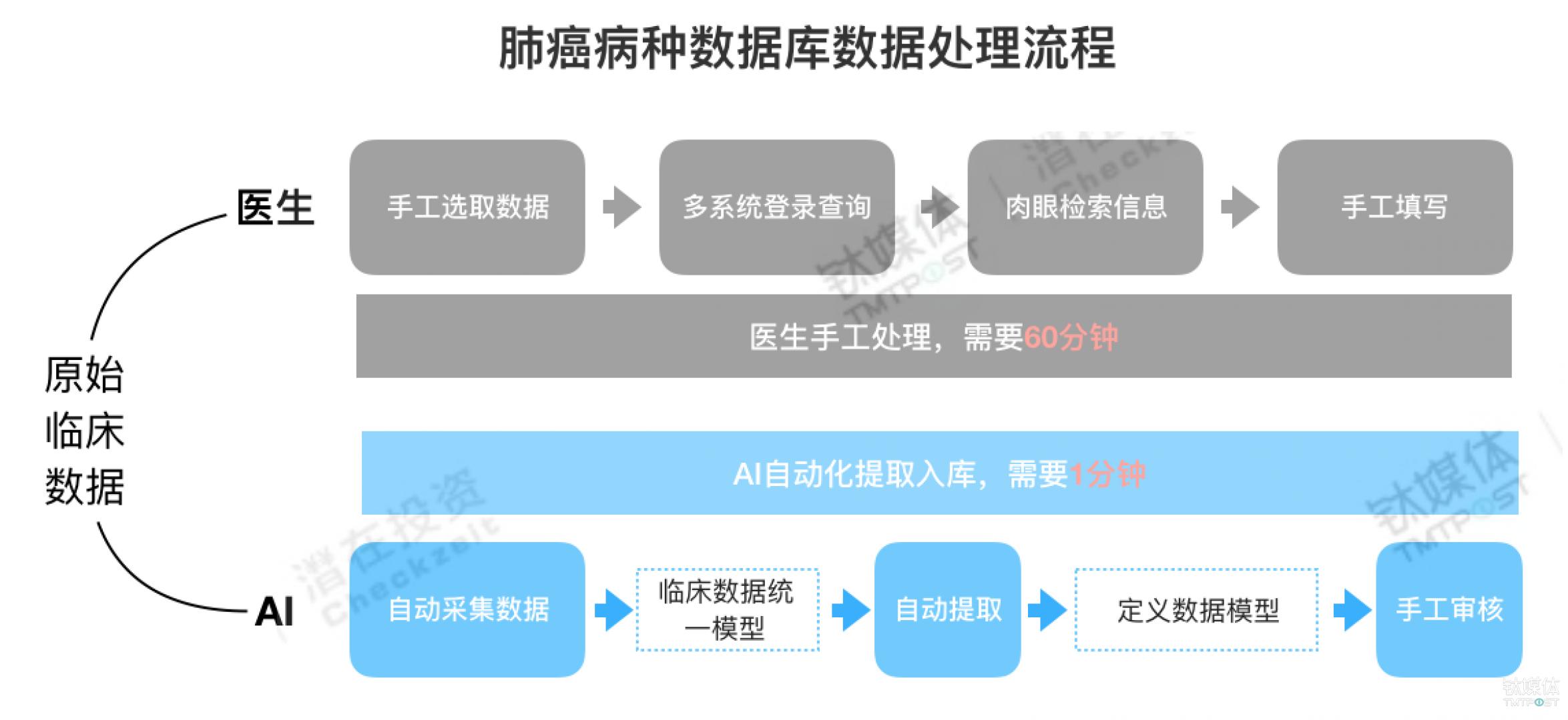 根据产品公开资料,钛媒体制图