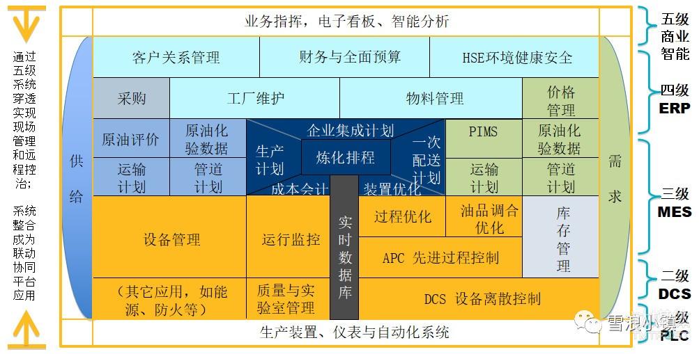 化工企业总体应用框架