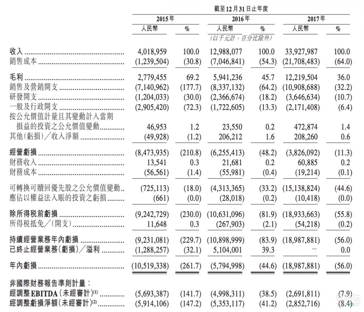 美团点评即将IPO,腾讯为第一大股东,阿里仍未退出