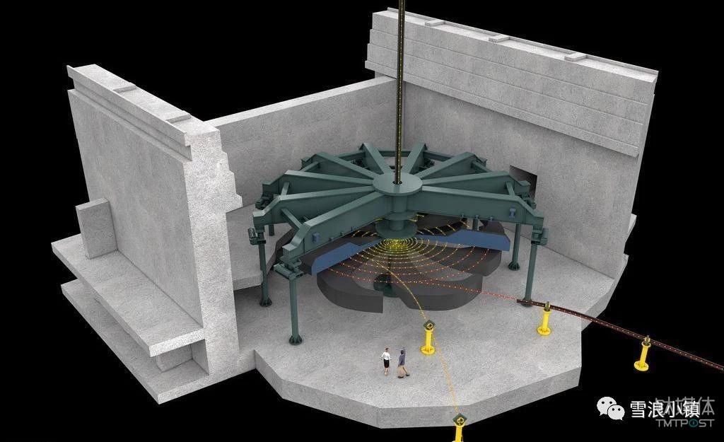 图:例如火力发电机组和水轮发电机组。火力发电机组是以煤炭、油类或可燃气体等为燃料,加热锅炉内的水,使之增温,再达到一定压力的蒸汽推动蒸汽轮机进而带动发电的机组发电。水轮发电机组则是水电站引用的水流经过水轮机时,将水能转换为驱使机械旋转的机械能;发电机又将机械能转换为电能而输出。