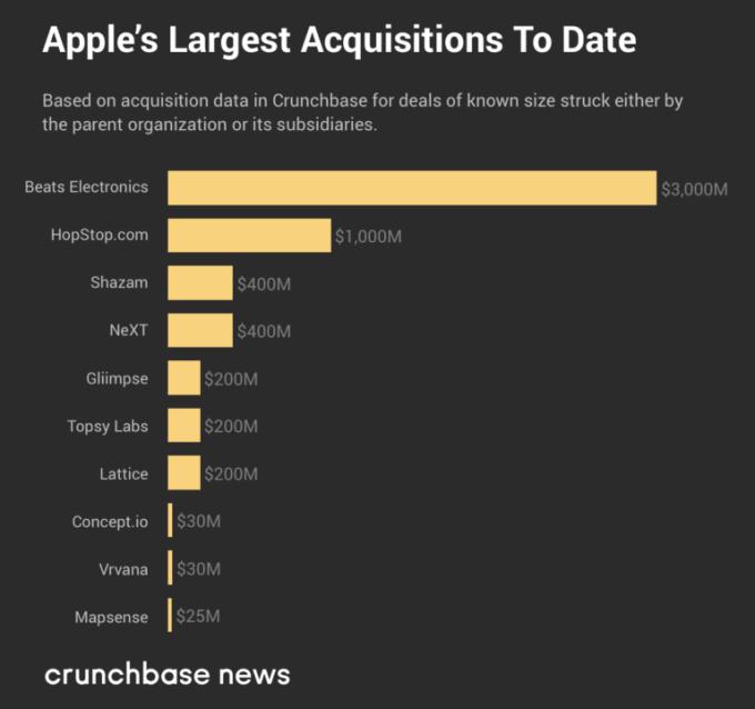 近11年的大收购,美国五大科技巨头都买了什么? 翻译失败