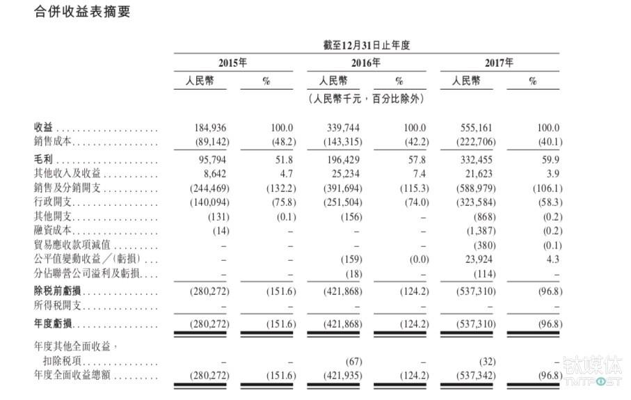 2015年至2017年之间沪江主要财务数据