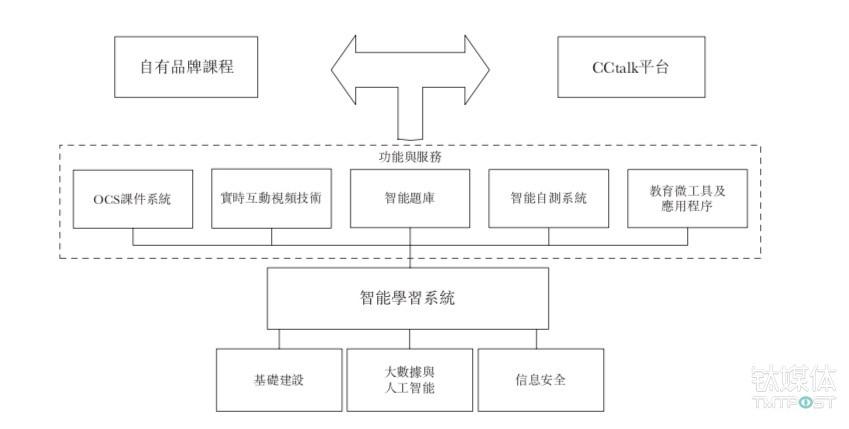 目前沪江的主要业务