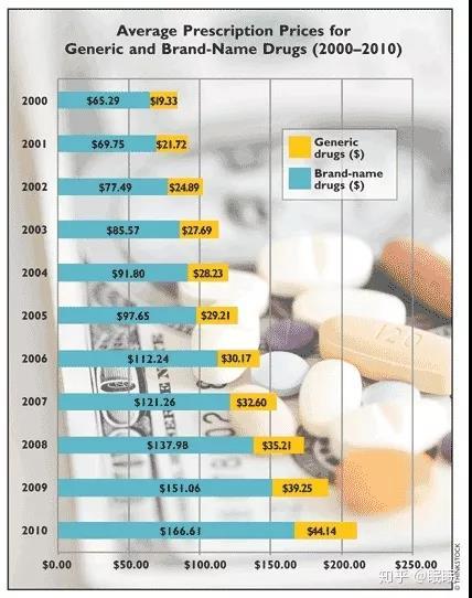 仿制药(黄)和专利药(蓝)的价格对比