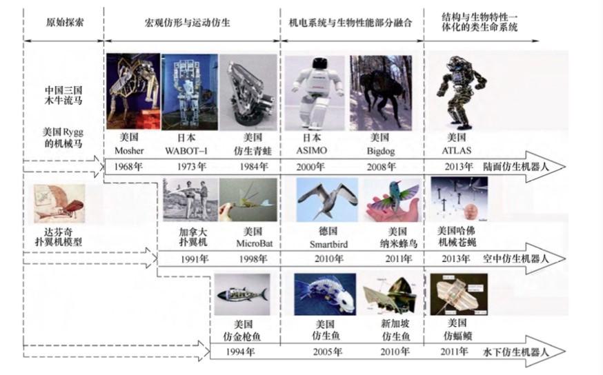 仿生机器人发展历程
