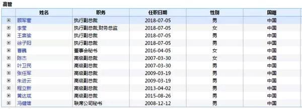 中兴通讯最新一届高管(来源:Wind)