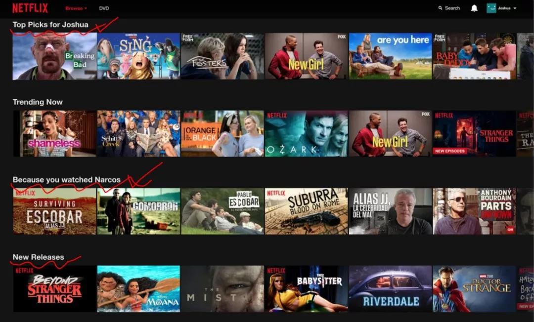 Netflix用户进入个人主页,第一行和第三行都是算法推荐内容
