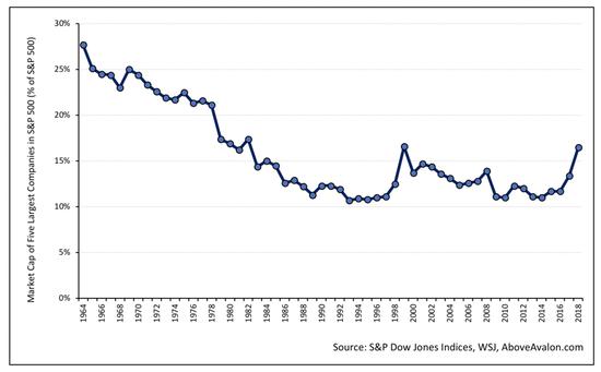 近50多年来标准普尔500指数前五公司的市值(占标准普尔500指数的百分比)